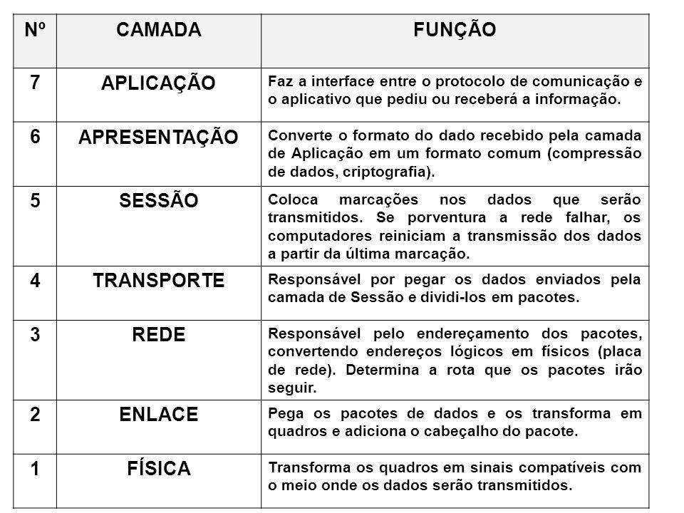 Nº CAMADA FUNÇÃO 7 APLICAÇÃO 6 APRESENTAÇÃO 5 SESSÃO 4 TRANSPORTE 3