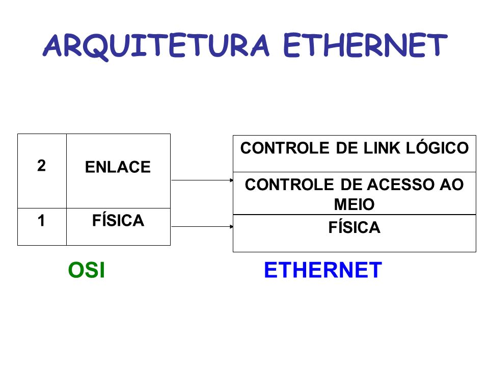ARQUITETURA ETHERNET OSI ETHERNET 2 ENLACE CONTROLE DE LINK LÓGICO