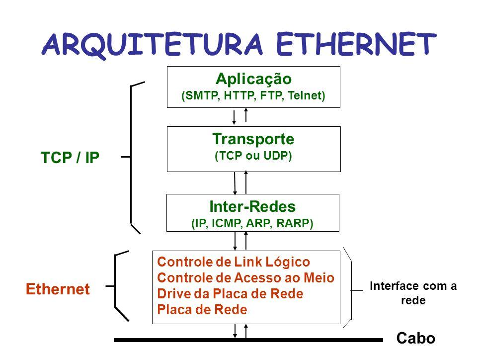 ARQUITETURA ETHERNET Aplicação Transporte TCP / IP Inter-Redes