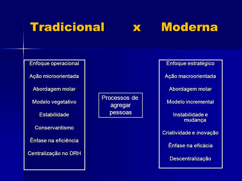 Tradicional x Moderna Processos de agregar pessoas
