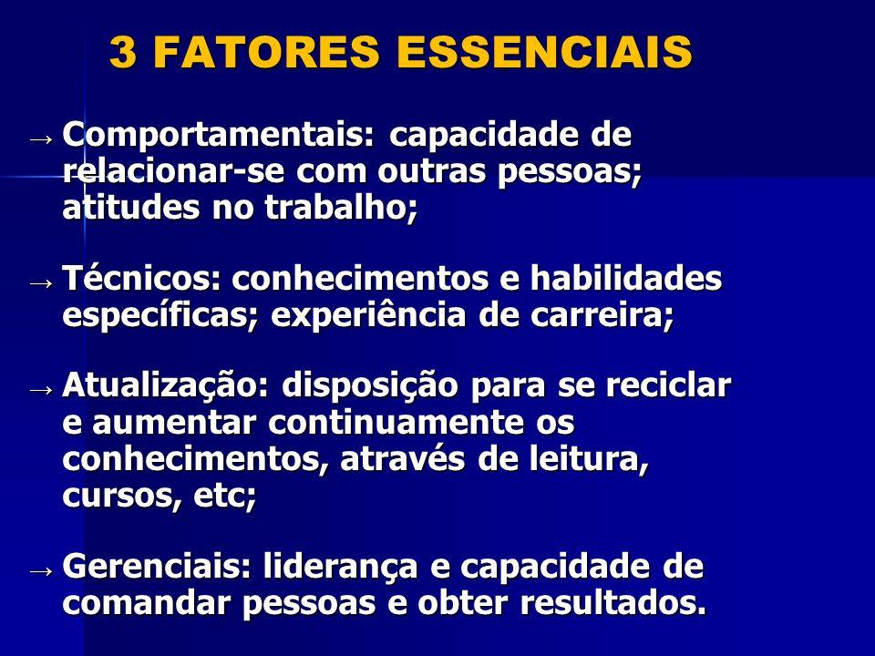 3 FATORES ESSENCIAIS Comportamentais: capacidade de relacionar-se com outras pessoas; atitudes no trabalho;