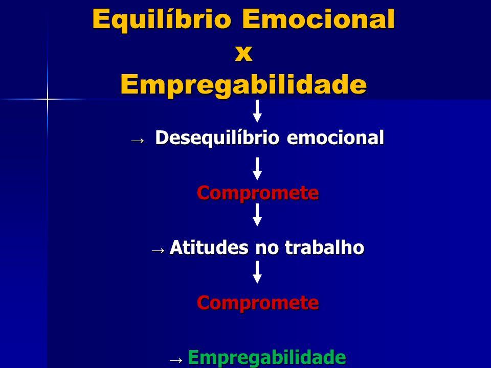 Equilíbrio Emocional x Empregabilidade
