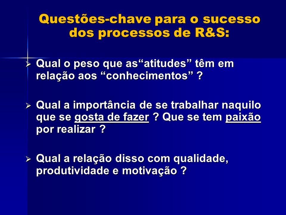 Questões-chave para o sucesso dos processos de R&S: