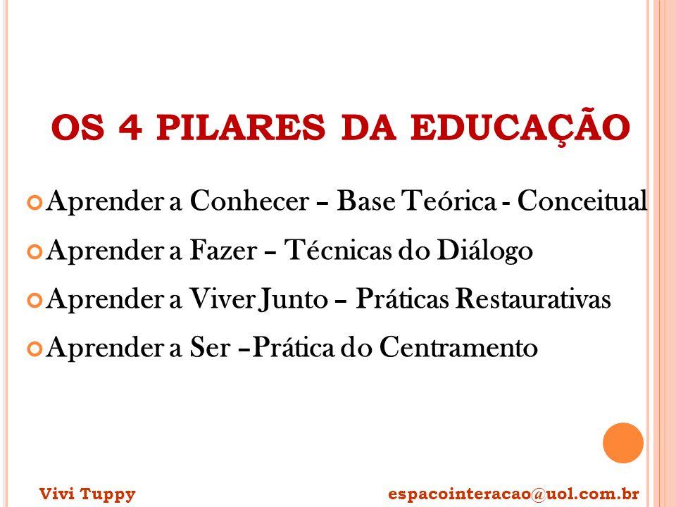 OS 4 PILARES DA EDUCAÇÃO Aprender a Conhecer – Base Teórica - Conceitual. Aprender a Fazer – Técnicas do Diálogo.