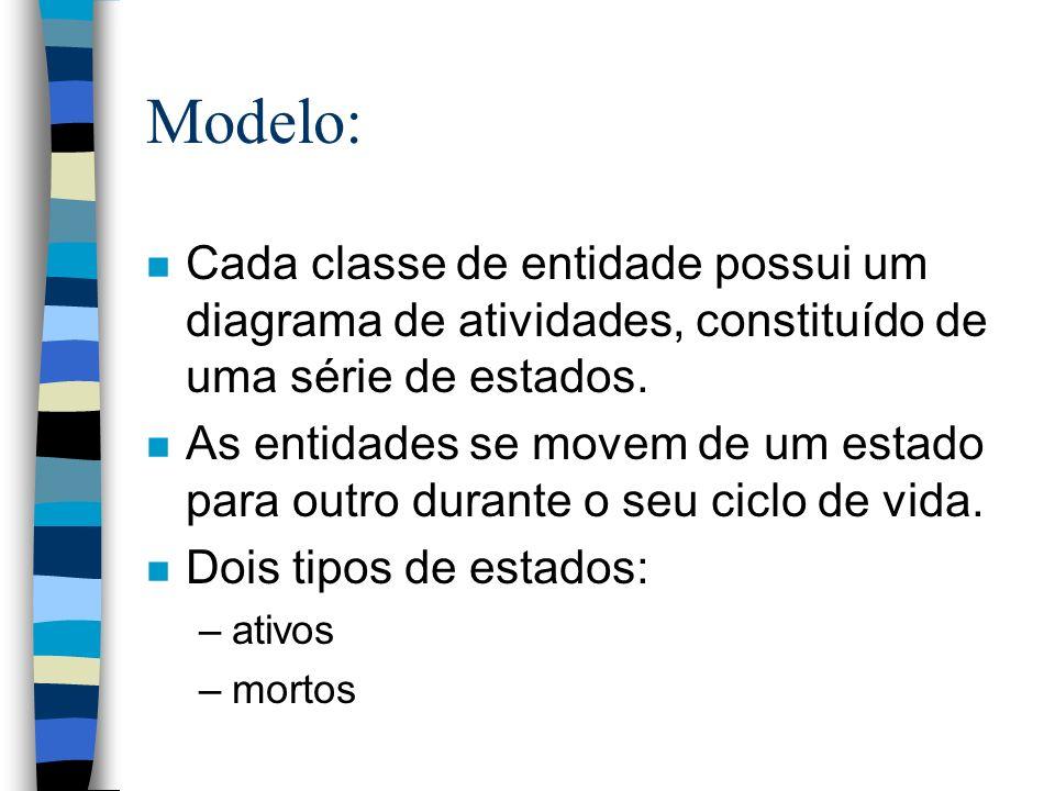 Modelo: Cada classe de entidade possui um diagrama de atividades, constituído de uma série de estados.