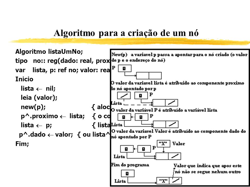 Algoritmo para a criação de um nó