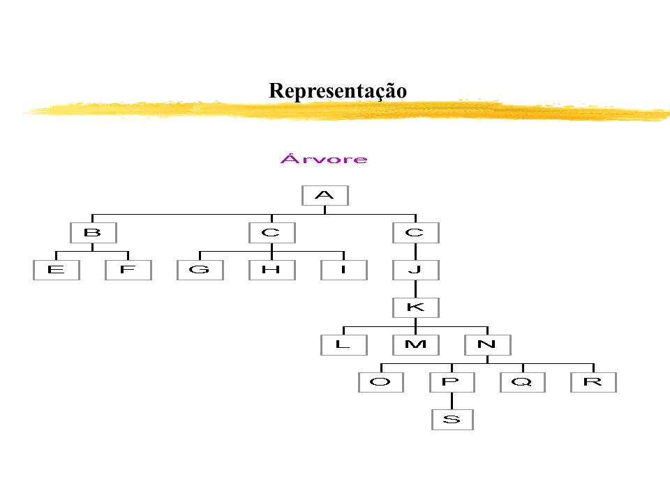 Representação 143 7