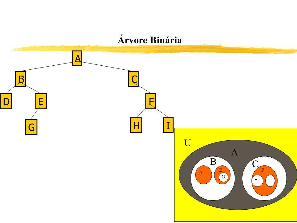 Árvore Binária A B G F E D C H I U A B C D E F G H I 152