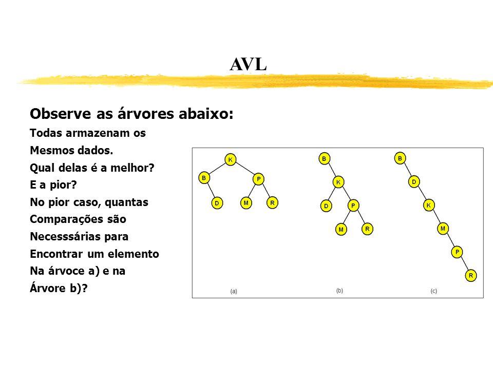 AVL Observe as árvores abaixo: Todas armazenam os Mesmos dados.
