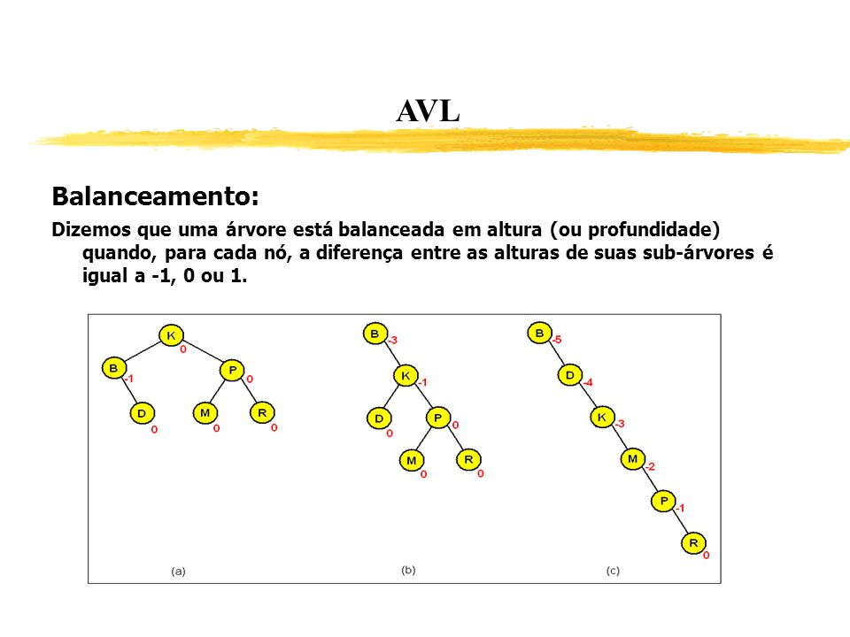 AVL Balanceamento: