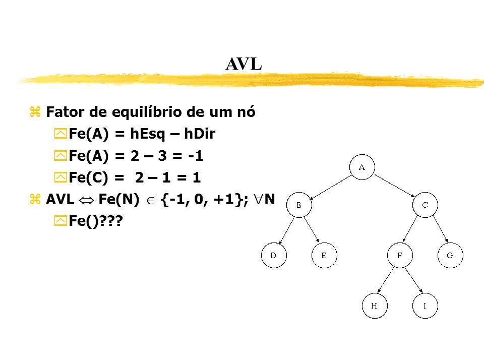 AVL Fator de equilíbrio de um nó Fe(A) = hEsq – hDir