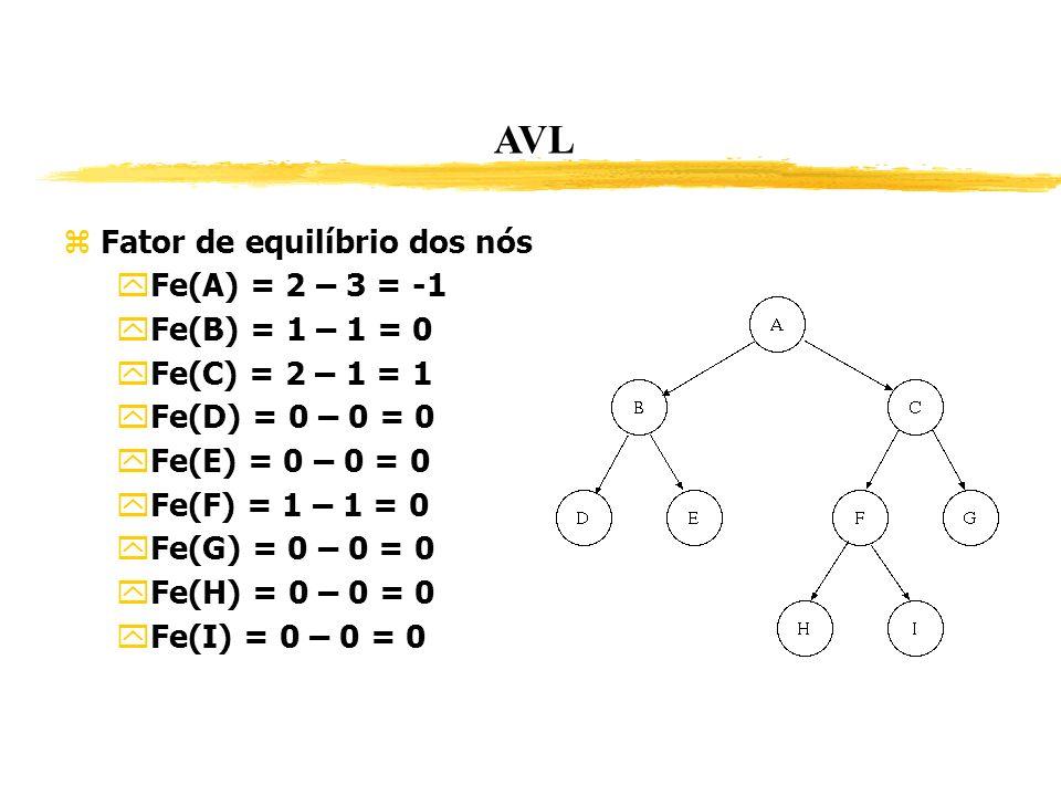 AVL Fator de equilíbrio dos nós Fe(A) = 2 – 3 = -1 Fe(B) = 1 – 1 = 0
