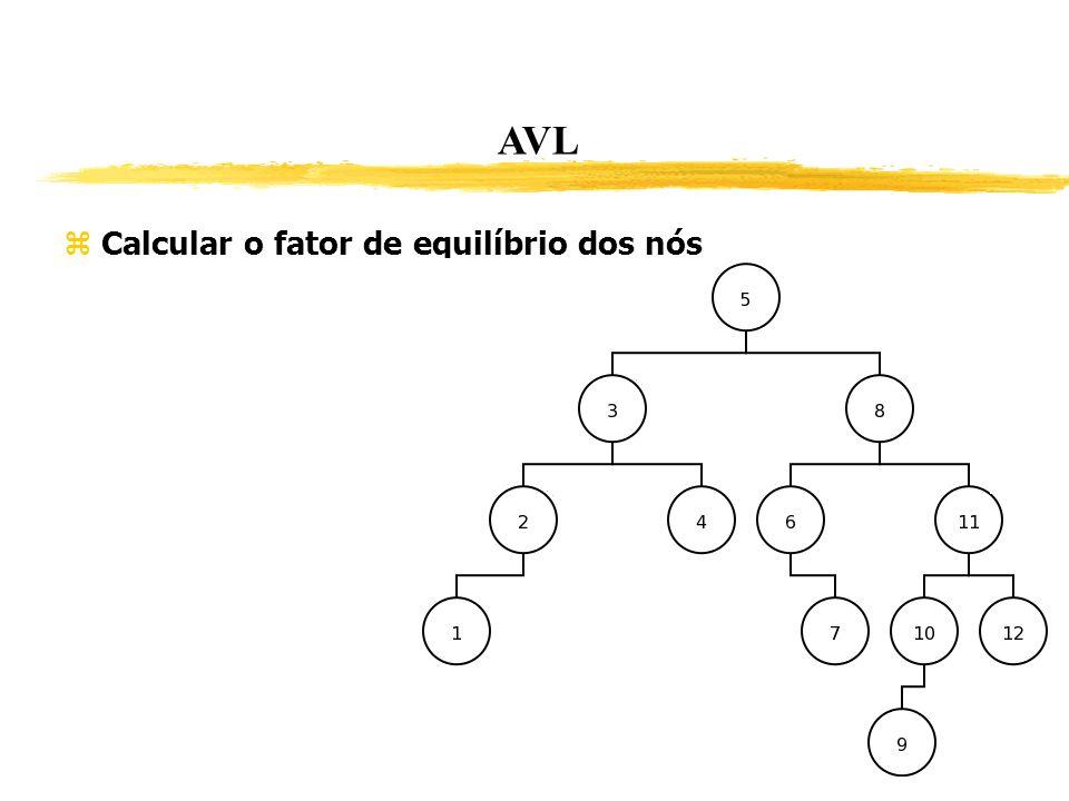 AVL Calcular o fator de equilíbrio dos nós 246