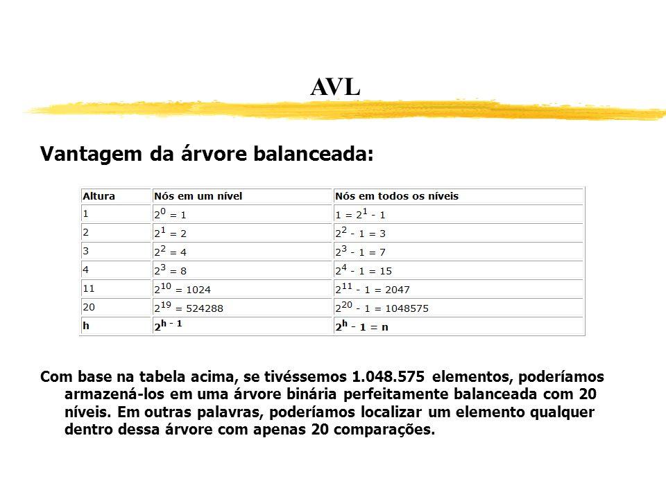 AVL Vantagem da árvore balanceada: