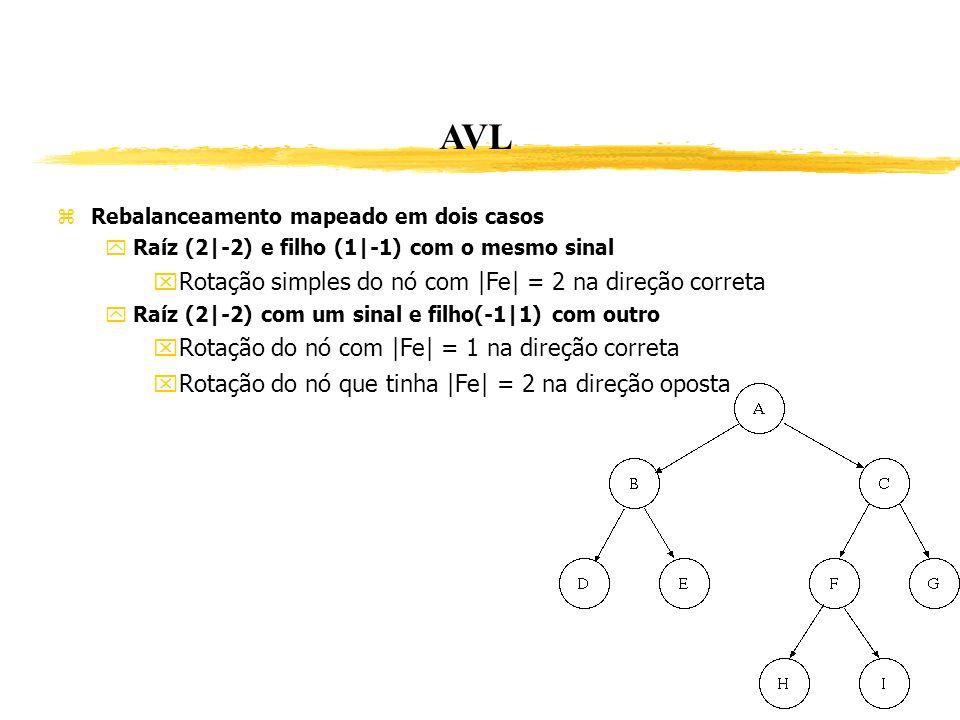 AVL Rotação simples do nó com |Fe| = 2 na direção correta