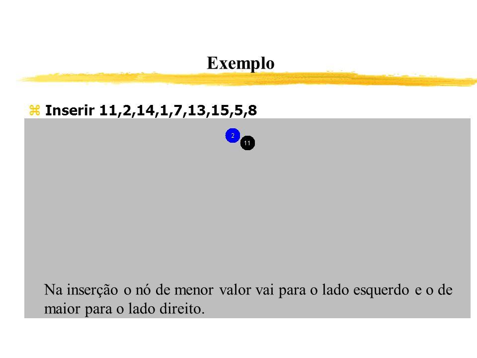 Exemplo Inserir 11,2,14,1,7,13,15,5,8. Na inserção o nó de menor valor vai para o lado esquerdo e o de maior para o lado direito.