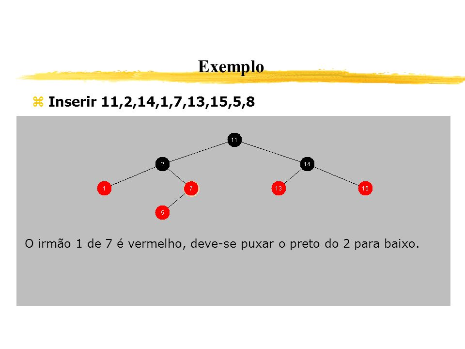 Exemplo Inserir 11,2,14,1,7,13,15,5,8. O irmão 1 de 7 é vermelho, deve-se puxar o preto do 2 para baixo.
