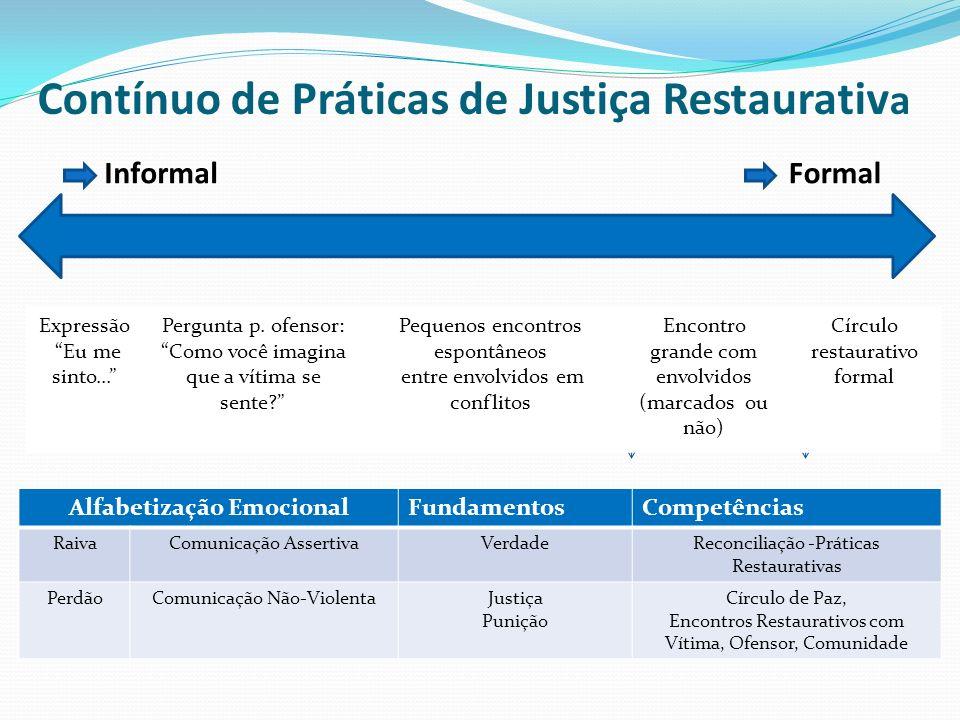 Contínuo de Práticas de Justiça Restaurativa