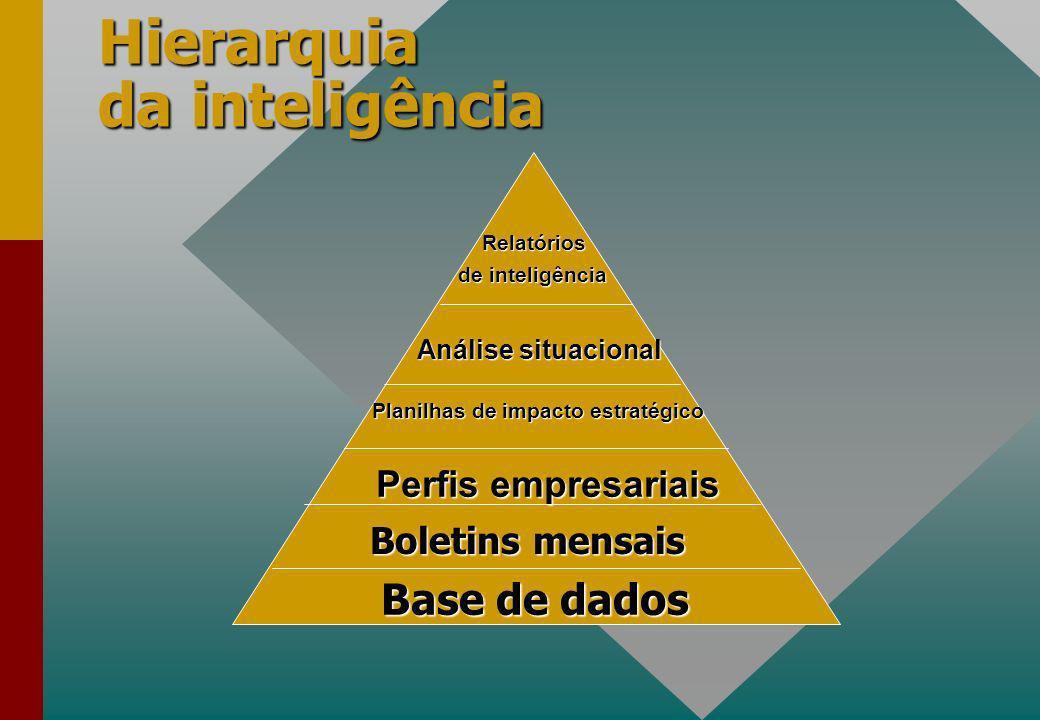 Hierarquia da inteligência