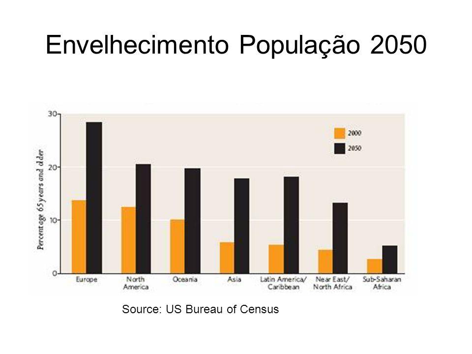 Envelhecimento População 2050