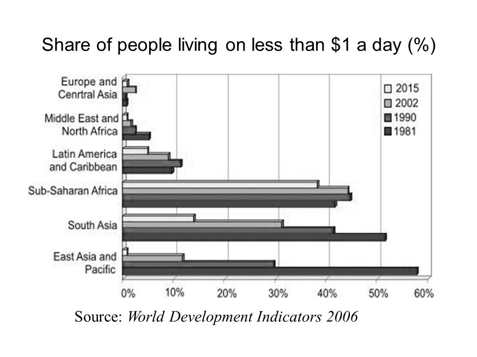 Share of people living on less than $1 a day (%)