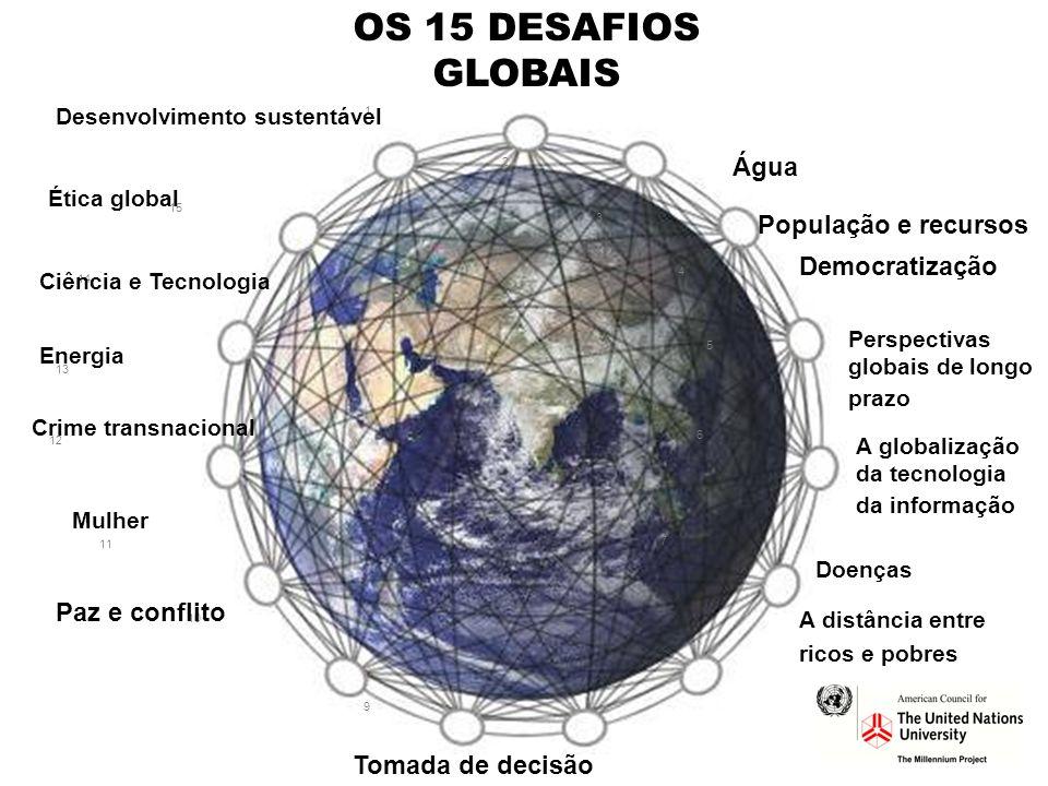 OS 15 DESAFIOS GLOBAIS Água População e recursos Democratização