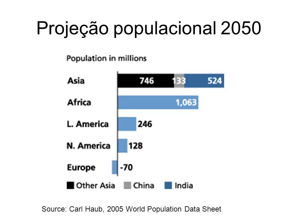 Projeção populacional 2050