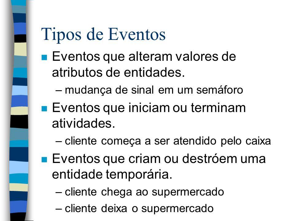 Tipos de Eventos Eventos que alteram valores de atributos de entidades. mudança de sinal em um semáforo.