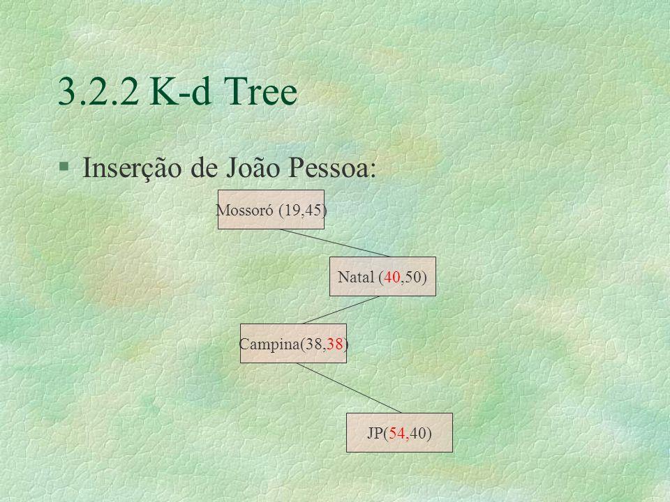 3.2.2 K-d Tree Inserção de João Pessoa: Mossoró (19,45) Natal (40,50)