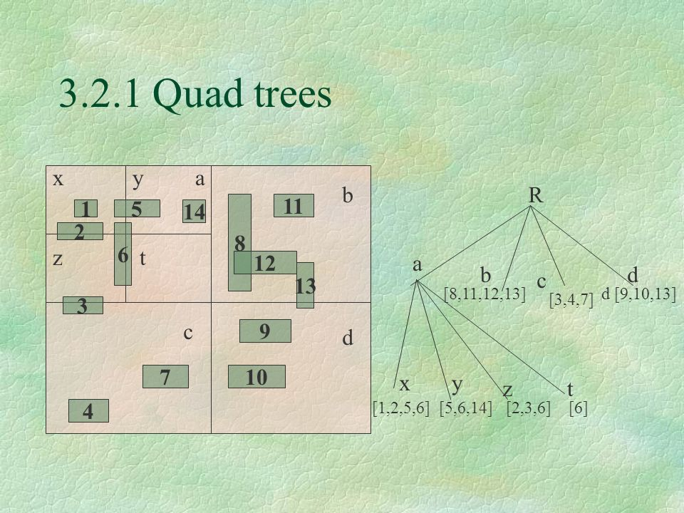 3.2.1 Quad trees x y a b R 8 11 1 5 14 2 6 z t a 12 b d 13 c 3 c 9 d 7