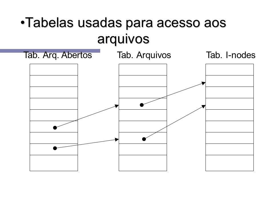 Tabelas usadas para acesso aos arquivos