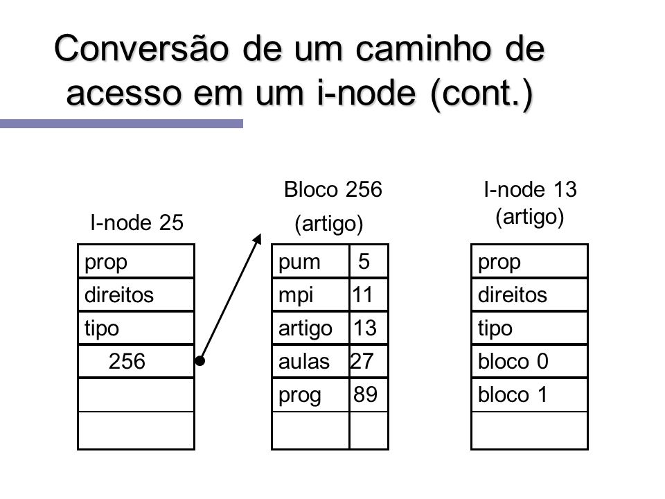 Conversão de um caminho de acesso em um i-node (cont.)