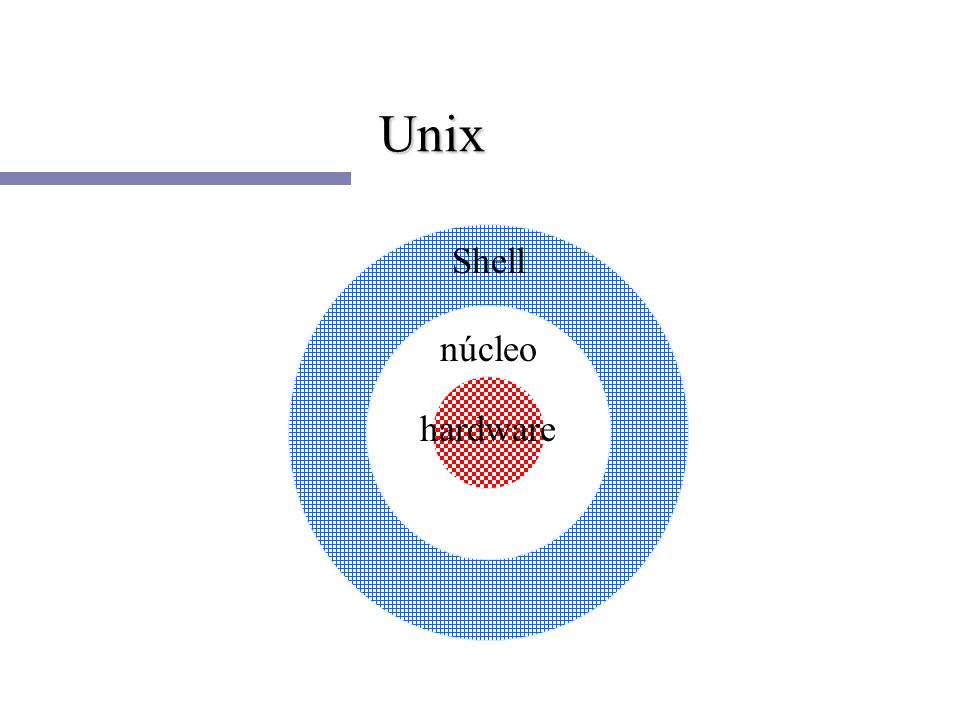 Unix Shell núcleo hardware