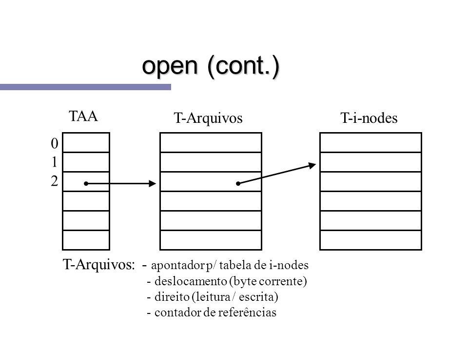 open (cont.) TAA T-Arquivos T-i-nodes 1 2