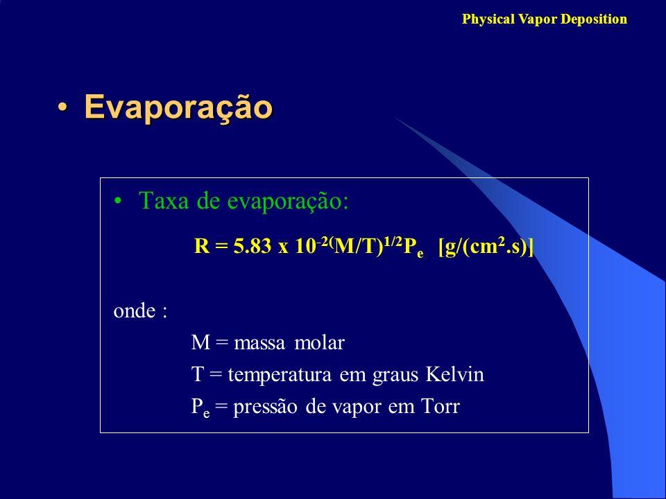 Evaporação Taxa de evaporação: onde : M = massa molar