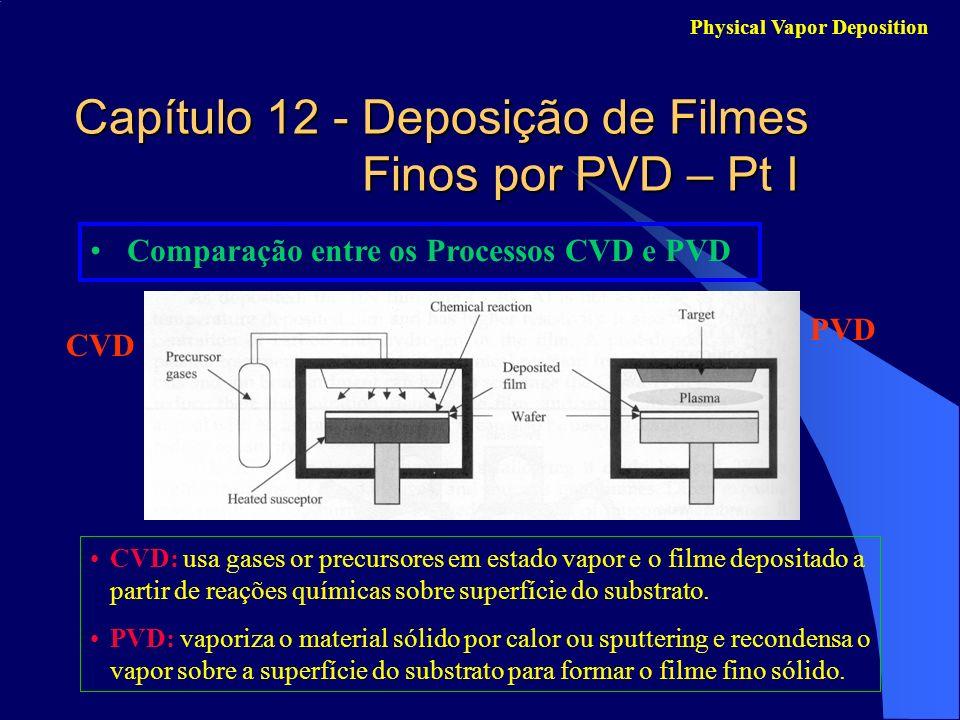 Capítulo 12 - Deposição de Filmes Finos por PVD – Pt I