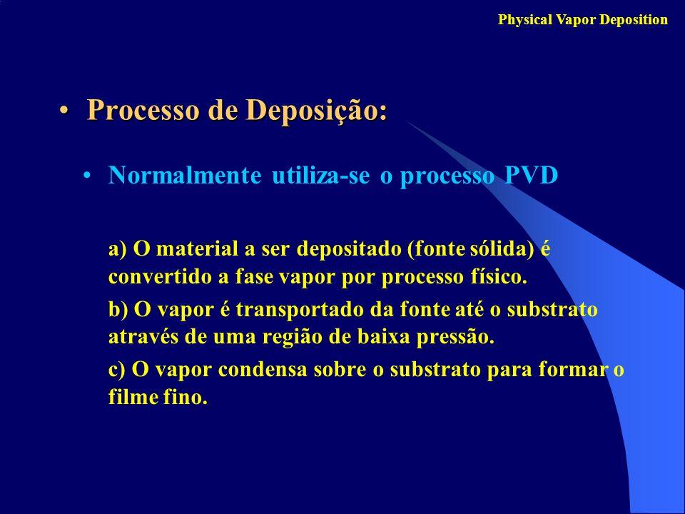 Processo de Deposição: