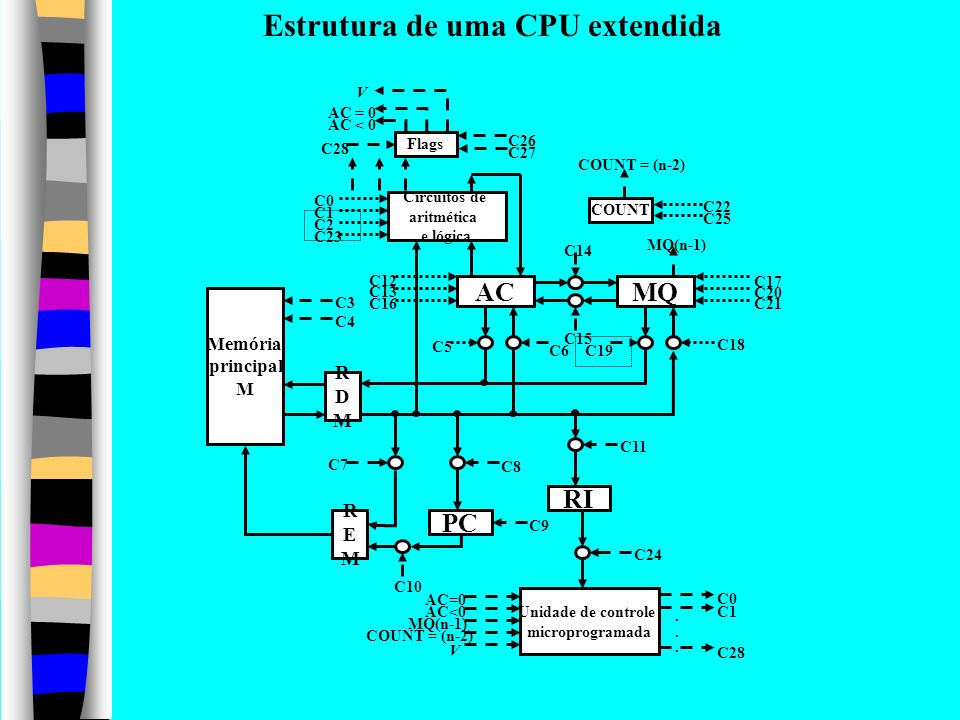 Estrutura de uma CPU extendida
