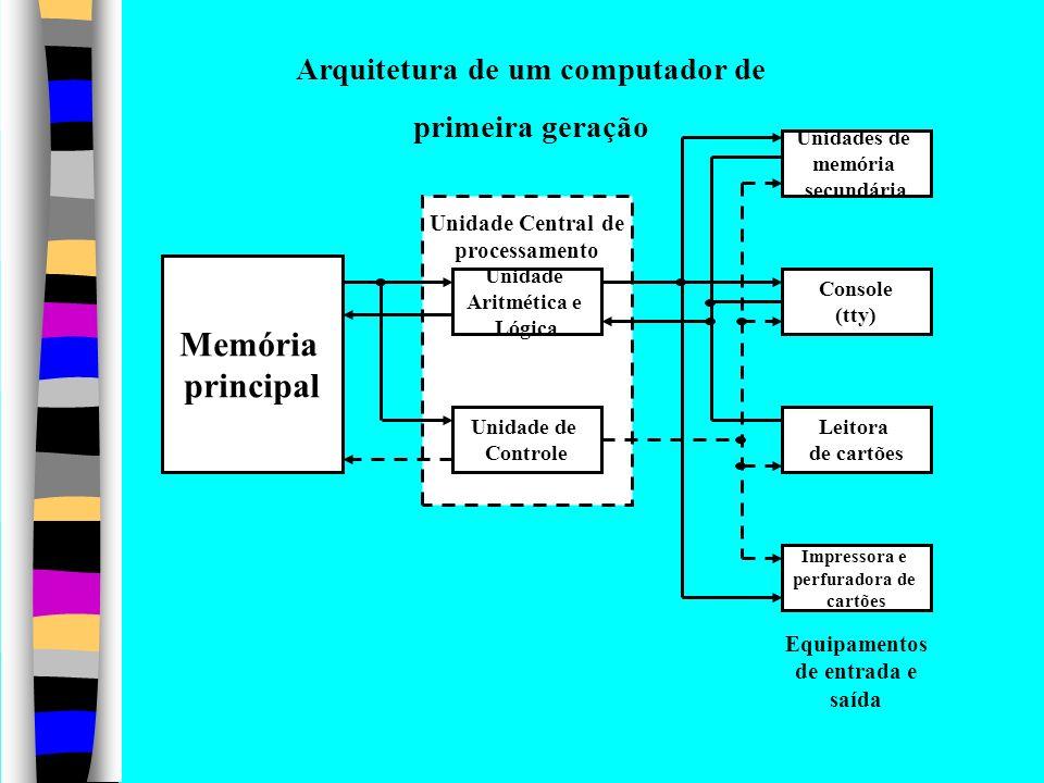 Arquitetura de um computador de