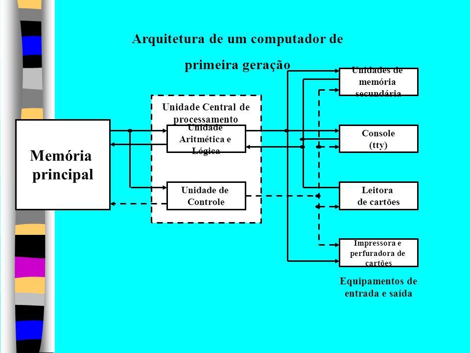Memória principal Arquitetura de um computador de primeira geração