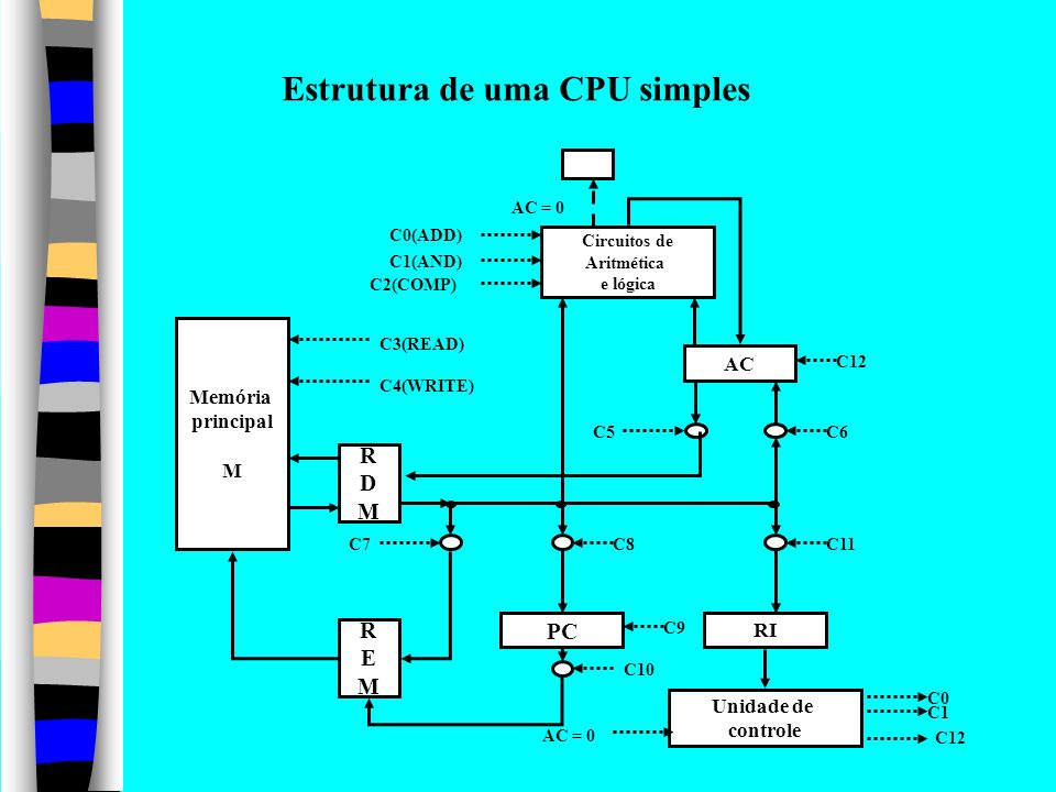 Estrutura de uma CPU simples