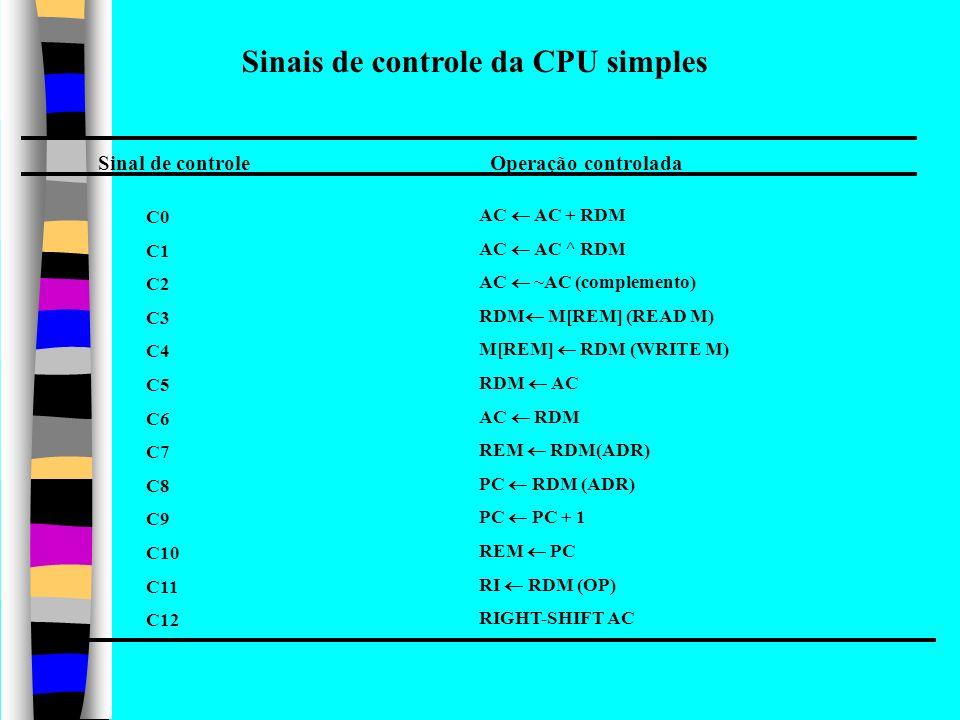 Sinais de controle da CPU simples