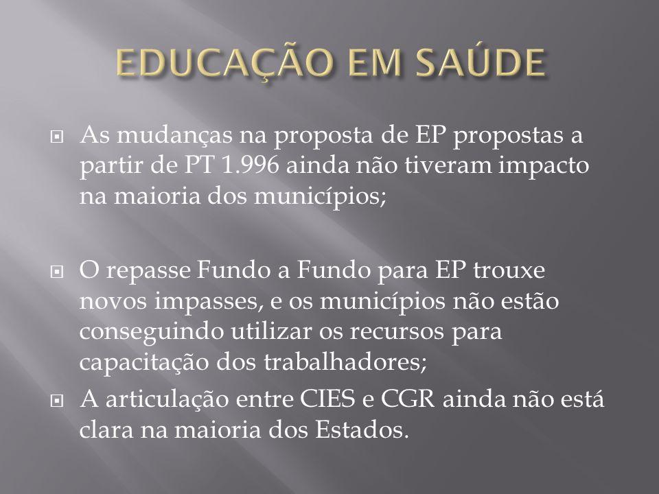 EDUCAÇÃO EM SAÚDEAs mudanças na proposta de EP propostas a partir de PT 1.996 ainda não tiveram impacto na maioria dos municípios;