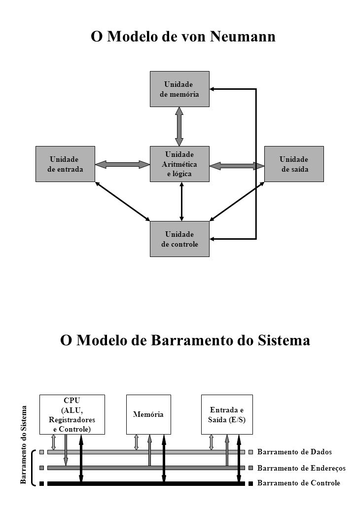O Modelo de Barramento do Sistema