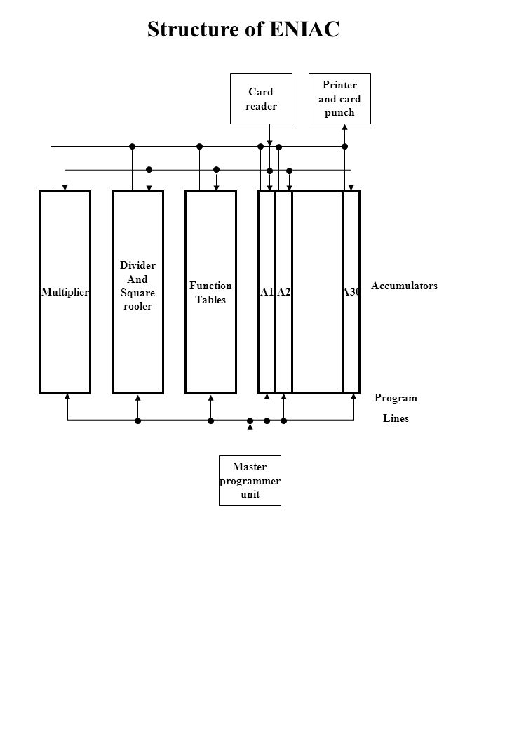 Structure of ENIAC Card reader Printer and card punch Multiplier