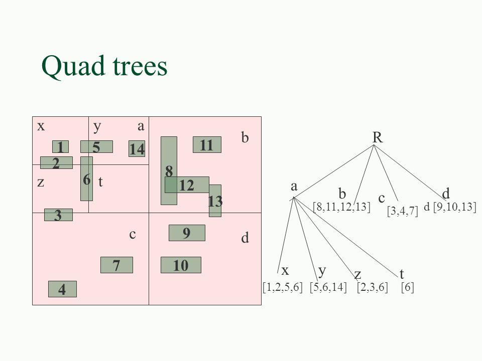 Quad trees x y a b R 8 11 1 5 14 2 6 z t a 12 b d 13 c 3 c 9 d 7 10 x