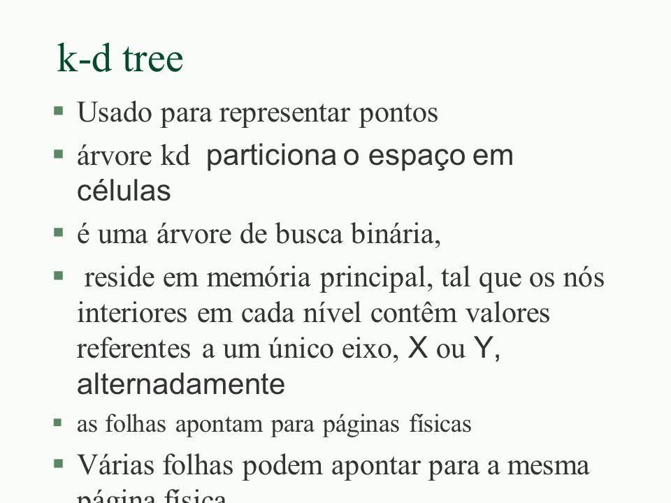 k-d tree Usado para representar pontos