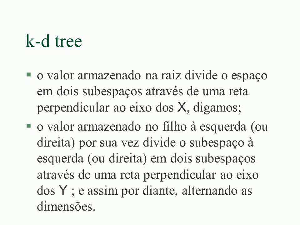 k-d tree o valor armazenado na raiz divide o espaço em dois subespaços através de uma reta perpendicular ao eixo dos X, digamos;
