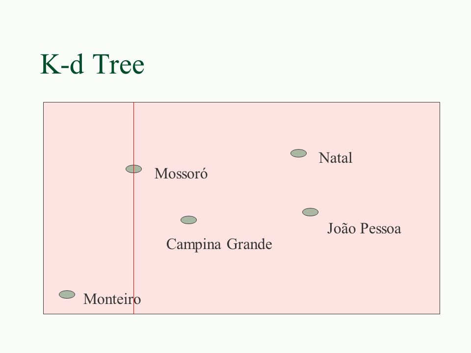 K-d Tree Natal Mossoró João Pessoa Campina Grande Monteiro
