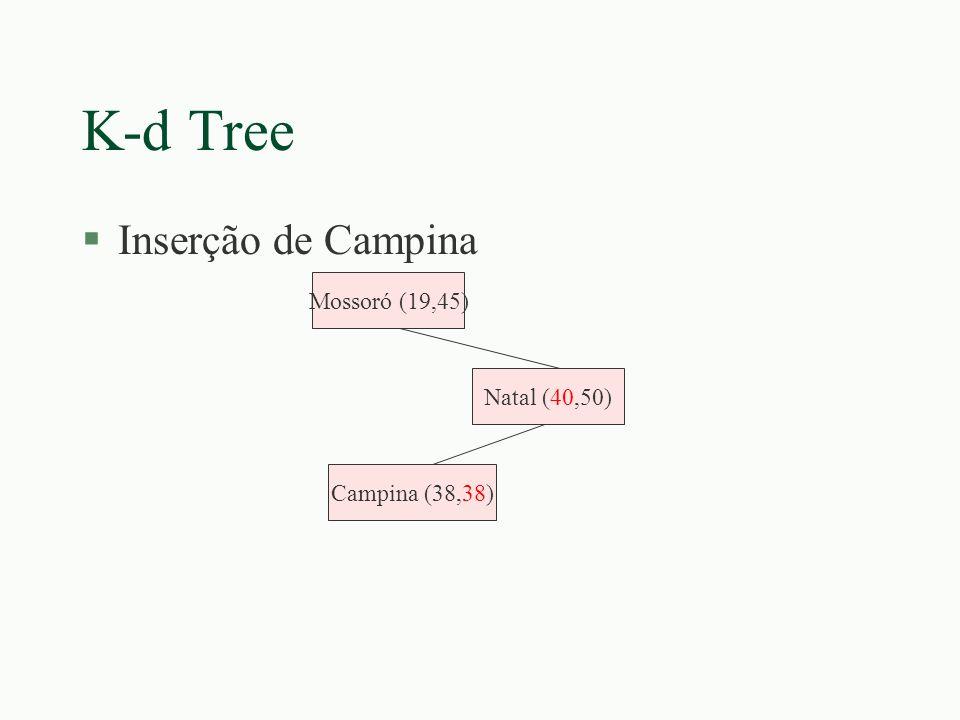 K-d Tree Inserção de Campina Mossoró (19,45) Natal (40,50)